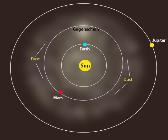 Gegenschein solar system diagram