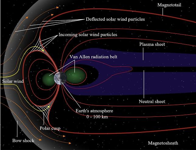 Solar Wind.